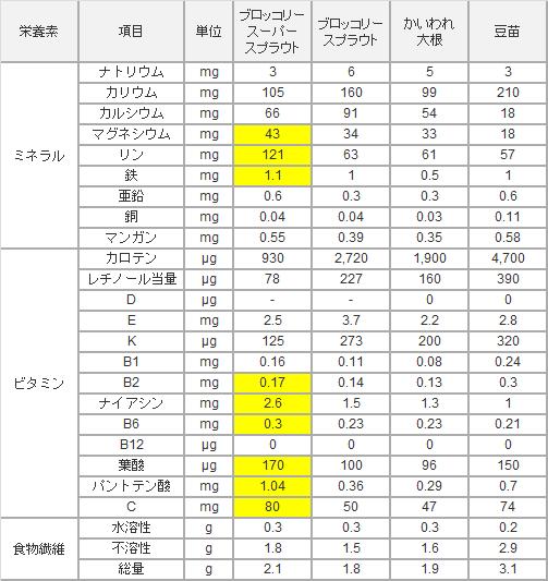 「ブロッコリースーパースプラウト」の栄養価比較